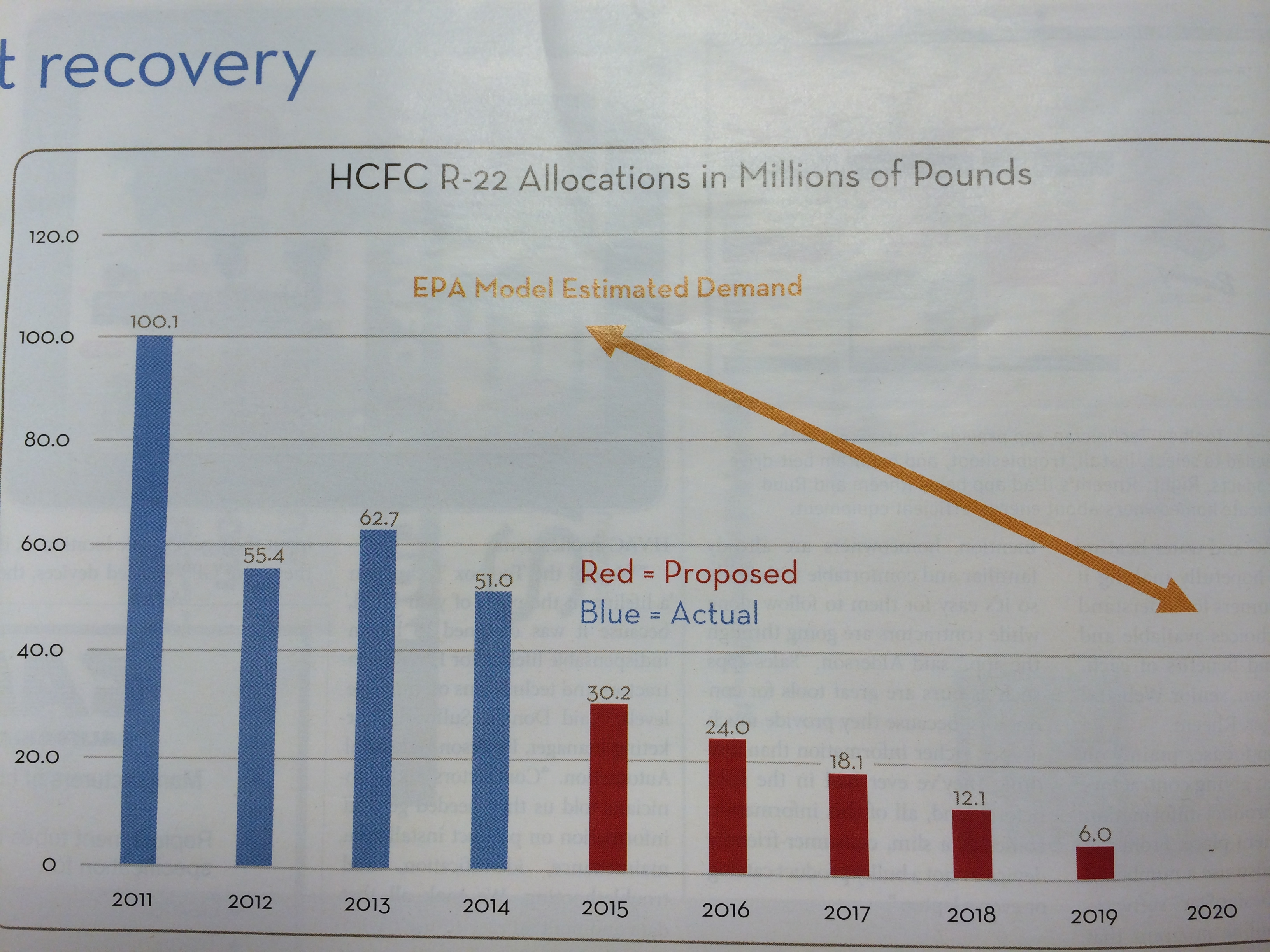 Pump It Up Huntsville Al >> EPA Proposes Final R22 Phaseout Timeline | Freedom Heating & Air