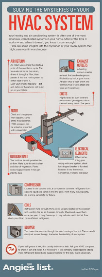 Solving The Mysteries Of Your Hvac System Freedom