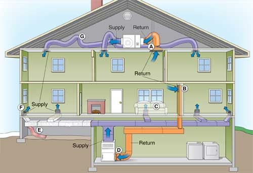 Diagram of air duct sealing per EPA standards
